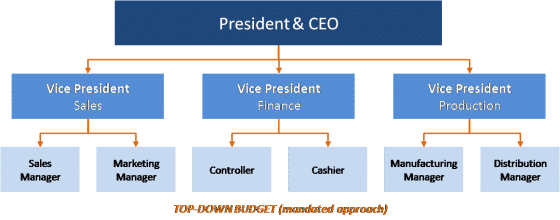 8 steps of budgeting process