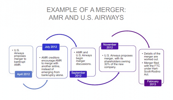 M&A example - merger