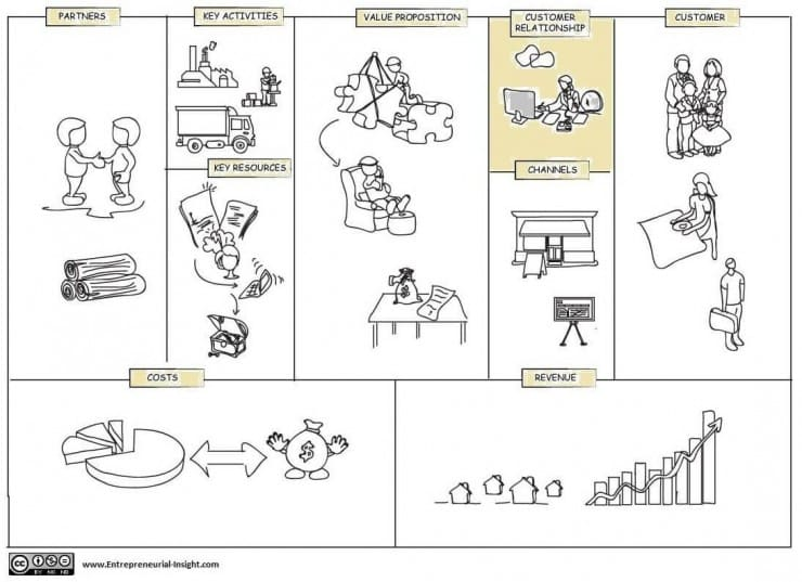 customer relationship block in business model canvas