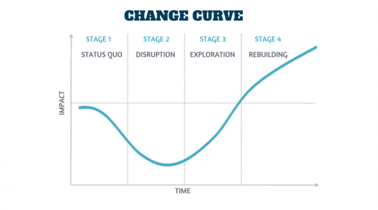 Emotional Change curve - 4 stages_