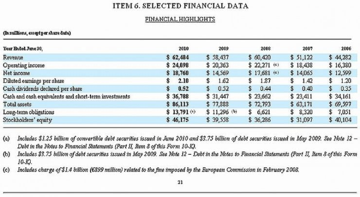 Microsoft_10-K_Fiscal_2010_Selected_Financial_Data - Income statement