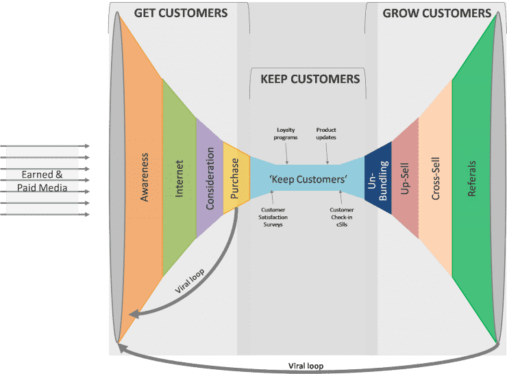 Understanding and Managing the Customer Relationship Life Cycle