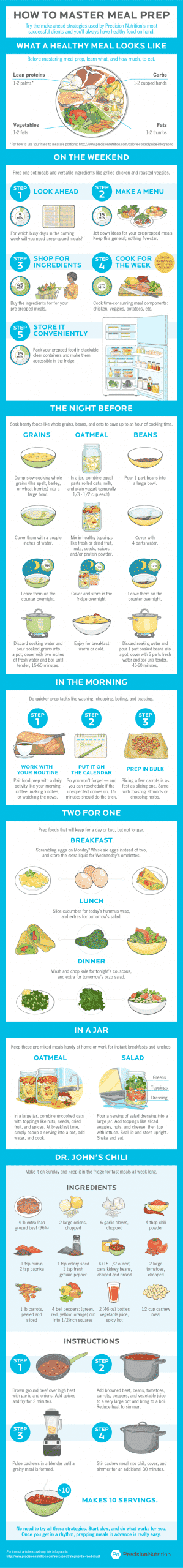How to master meal preparation