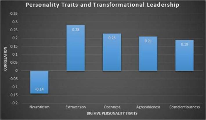 Transformational Leadership Guide: Definition, Qualities