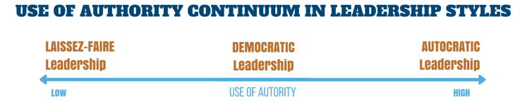USE OF AUTHORITY CONTINUUM IN LEADERSHIP STYLES