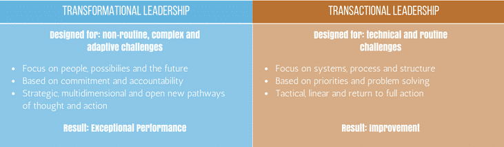 Bureaucratic Leadership Guide: Definition, Qualities, Pros & Cons