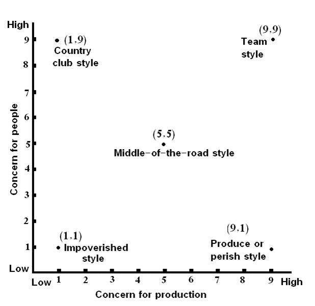 managerial-grid-model