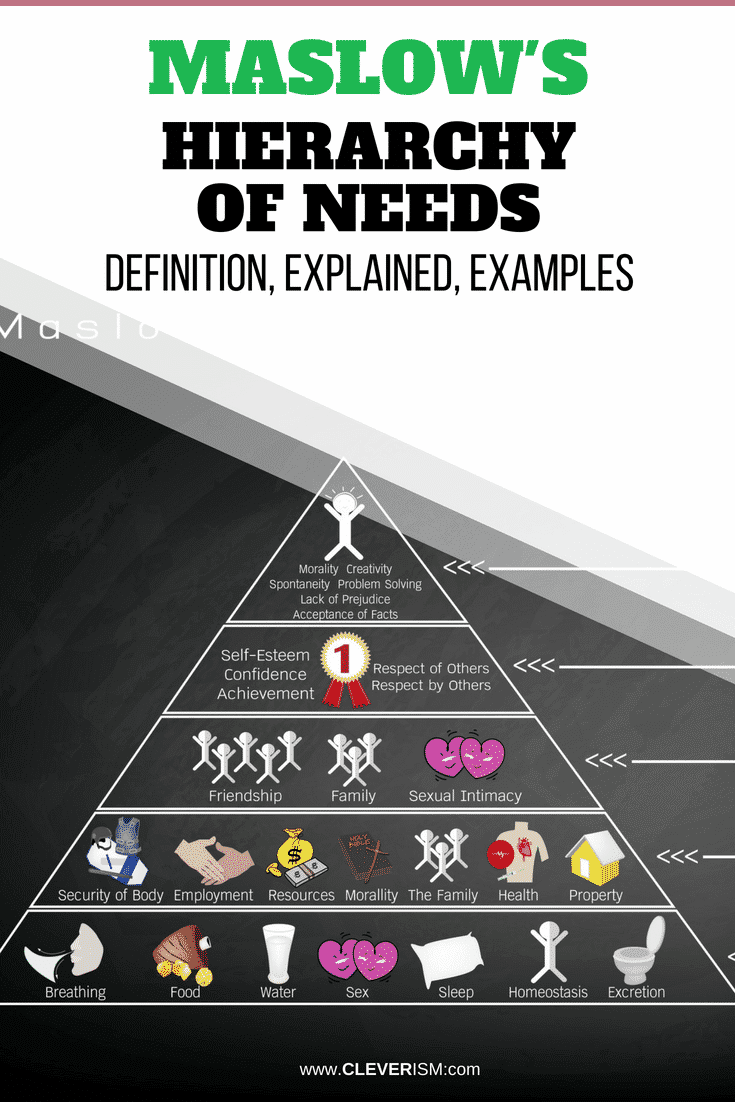 Maslow's Hierarchy of Needs: Definition, Explained, Examples - #Maslow #MaslowHierarchy #HierarchyOfNeeds #Cleverism