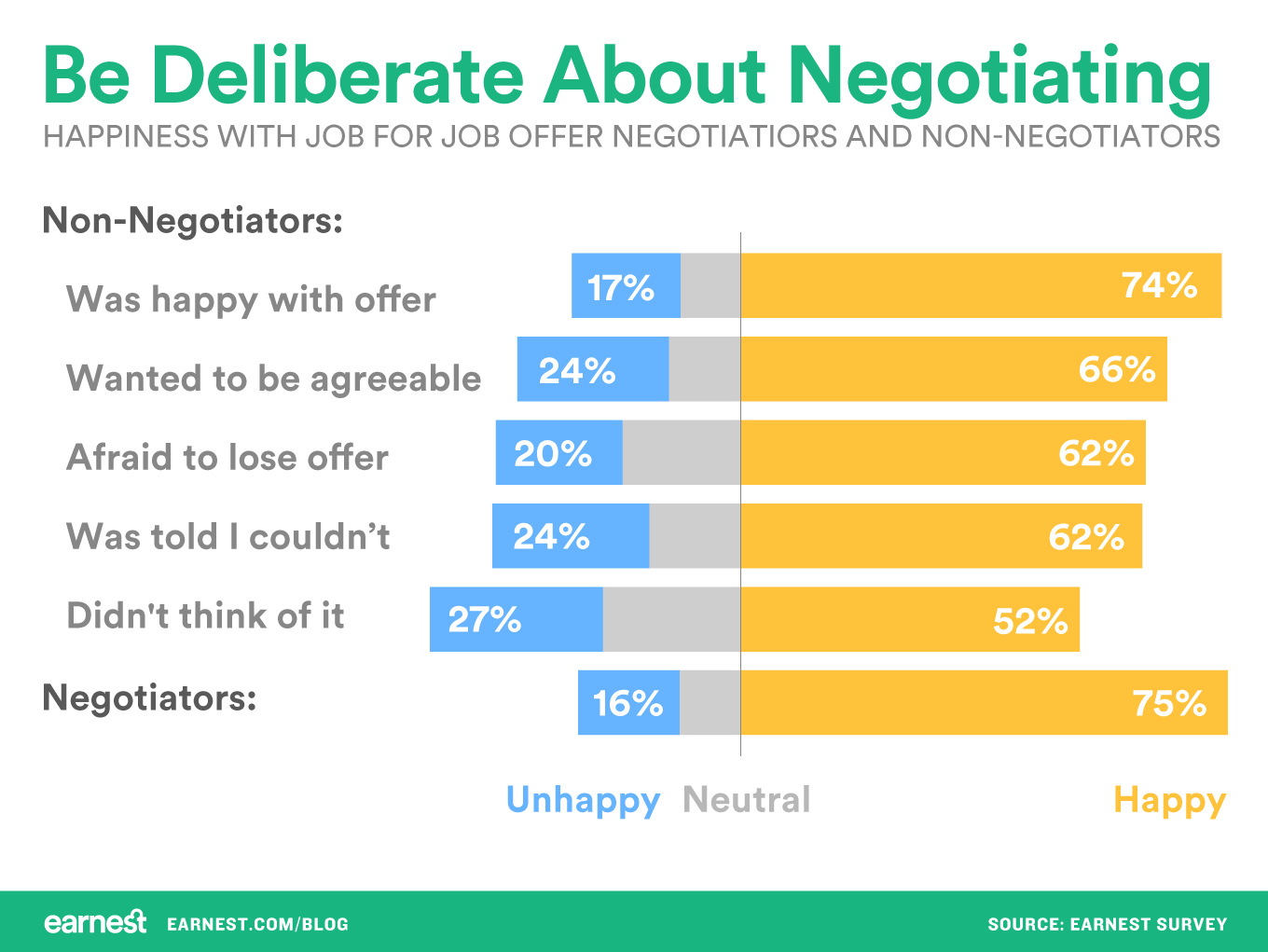 Be deliberate about negotiating