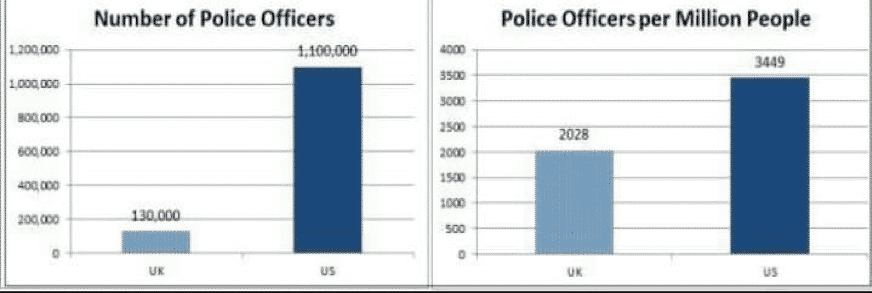 Police Officers Chart