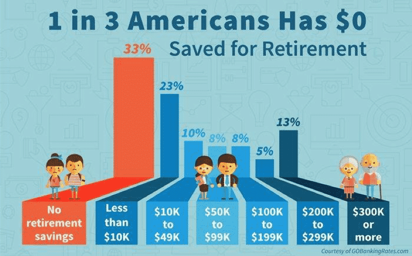 retirement savings chart
