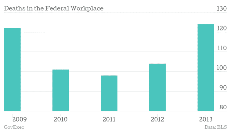 federal workplace chart