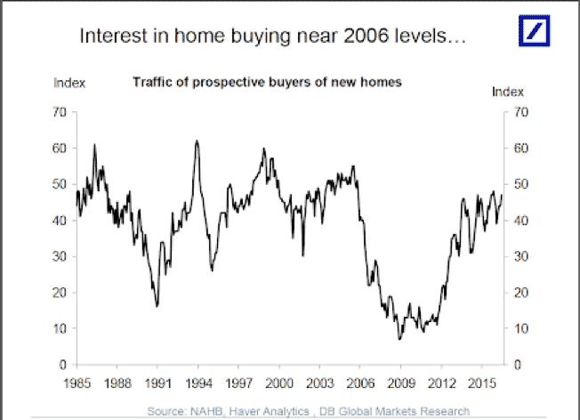 interest in home buying