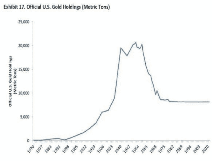 gold holdings metric tons