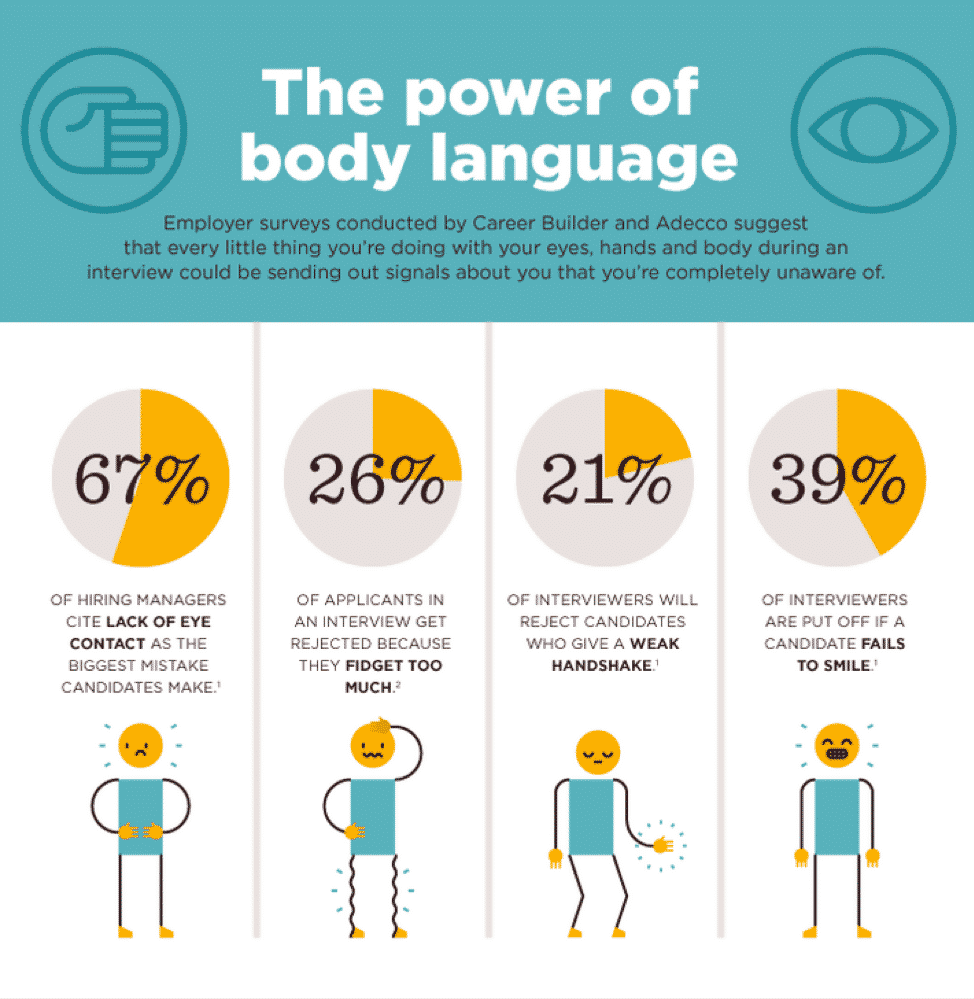 Image result for the power of body language (career builder