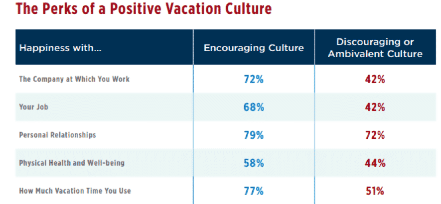 Positive Vacation