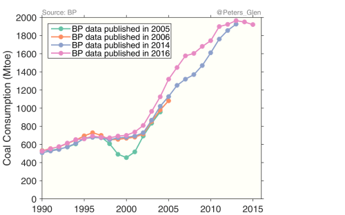 small resolution of annual revisions in chinese coal consumption as reported in successive versions of the bp statistical review of world energy