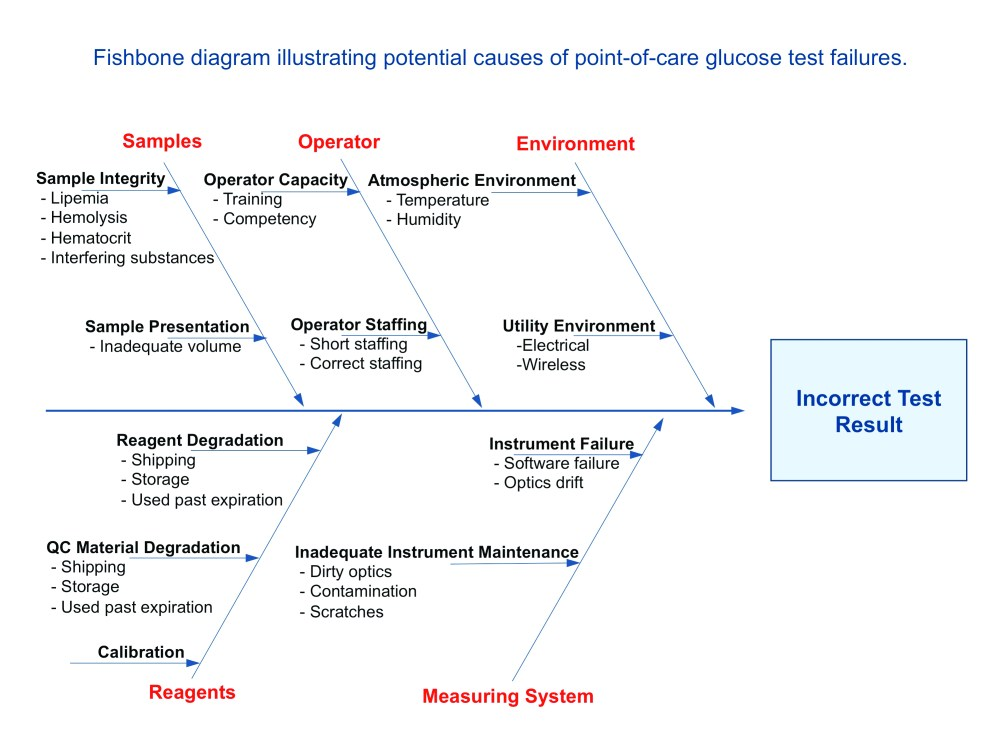 medium resolution of fishbone diagram health