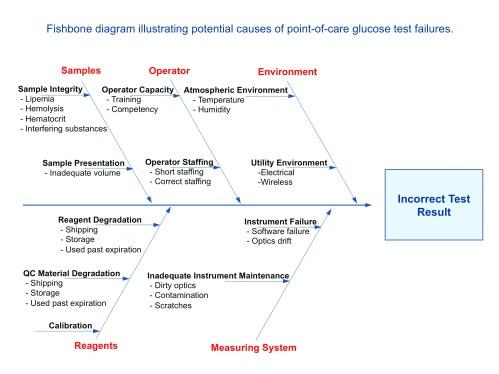small resolution of fishbone diagram health