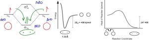 Energy Diagram  Organic Chemistry Video | Clutch Prep