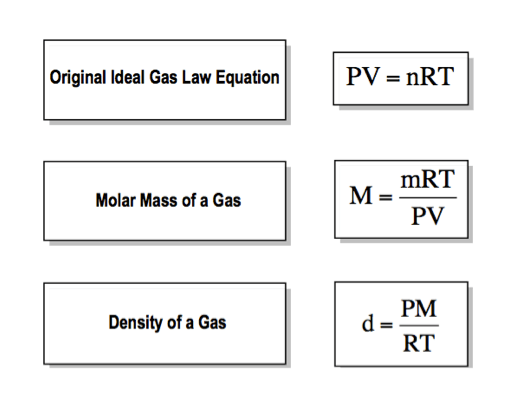 Argon: Argon Gas Molar Mass