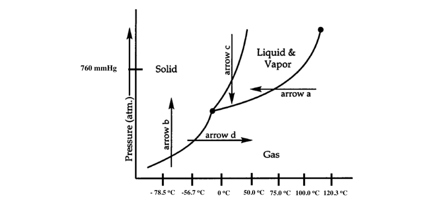 Free HOW TO FIND THE FREEZING POINT ON A PHASE DIAGRAM