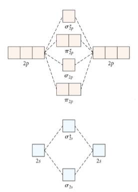 N2 Molecular Orbital Diagram - Free Wiring Diagram