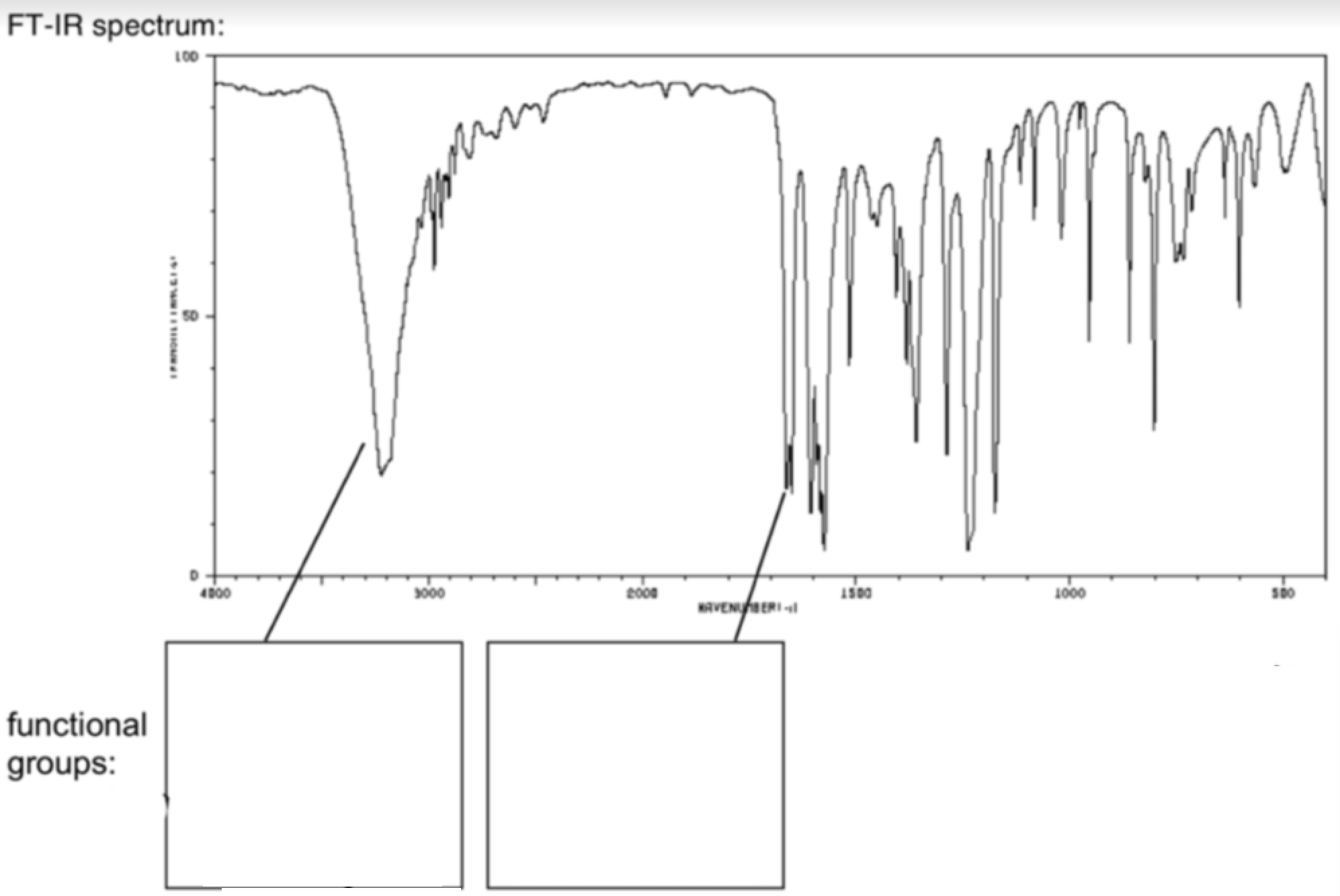 Infrared Spectroscopy Table