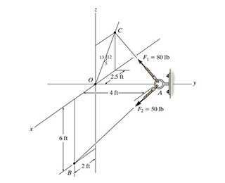 Determine the coordinate direction angle α of the