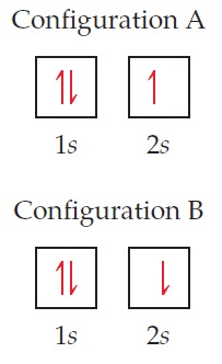 Ionization Energy and Electron Configuration Chemistry Tutorial