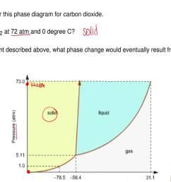 carbon dioxide phase diagram water [ 1280 x 720 Pixel ]
