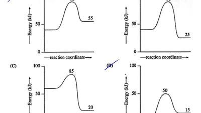 The activation energy of a reaction is 7.5 kJ/mol and...