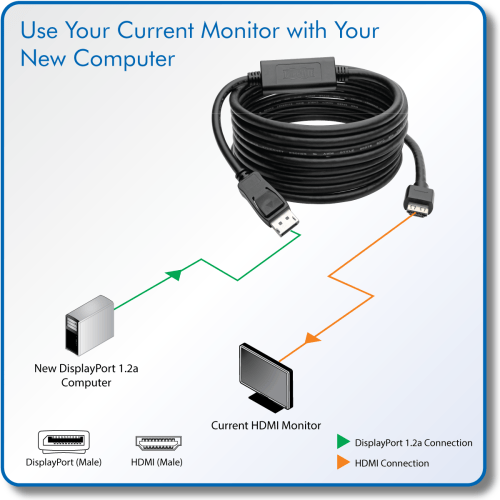 small resolution of directly connect an hdmi monitor to a displayport 1 2a computer