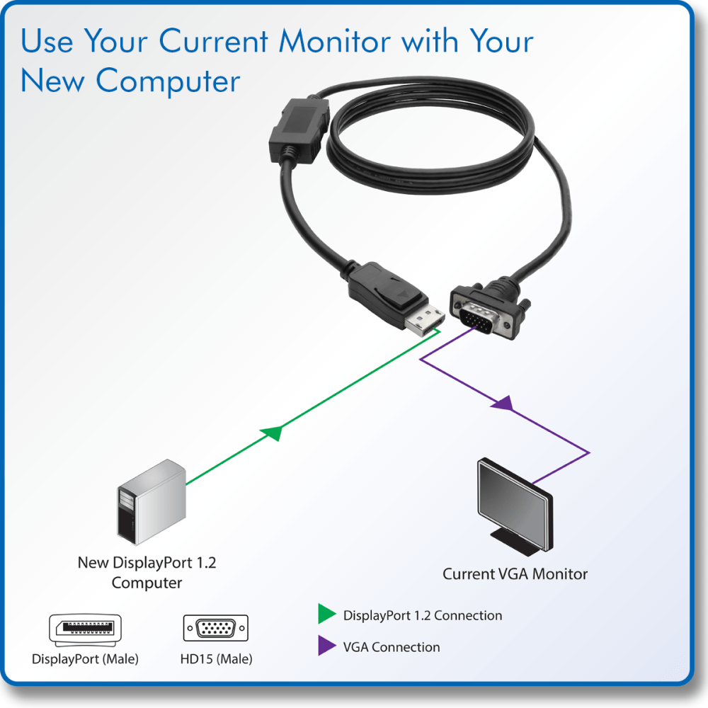 medium resolution of directly connect a vga monitor to a displayport 1 2 computer