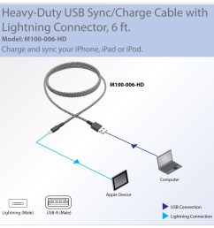 bulletproof aramid reinforced cable charges and syncs your latest generation iphone ipad [ 1200 x 1200 Pixel ]