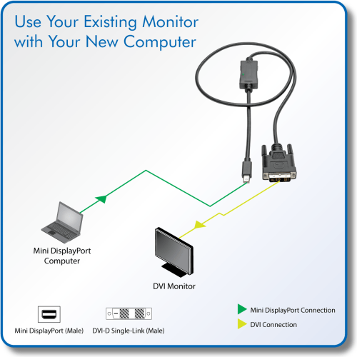small resolution of directly connect a dvi monitor to a mini displayport computer