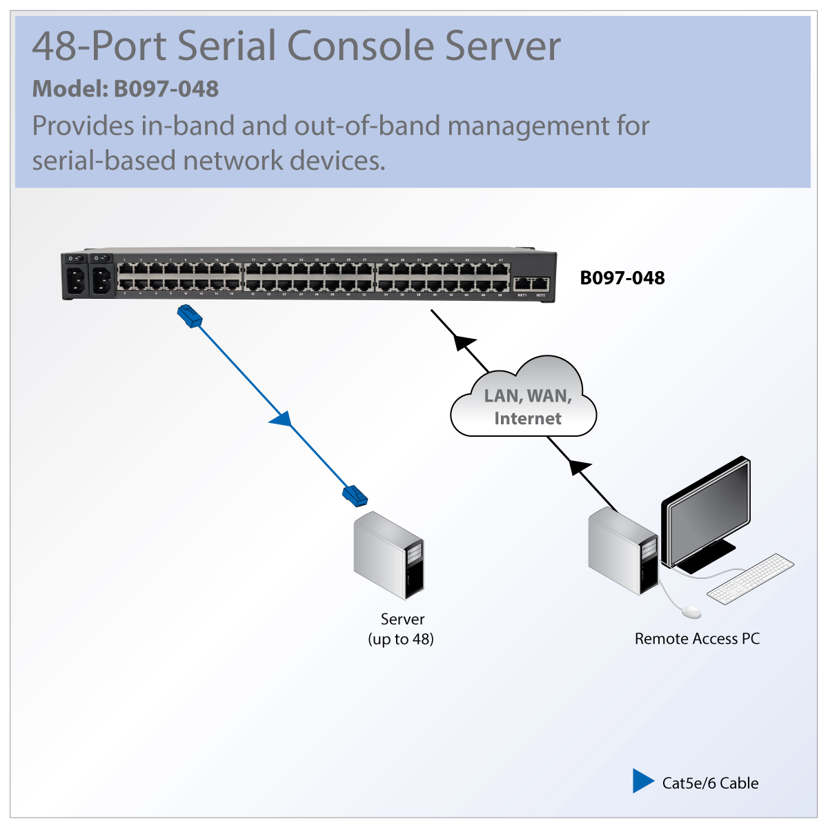 hight resolution of tripp lite 48 port serial console server usb ports 2 dual gbe computer port kiosk computer ports diagram