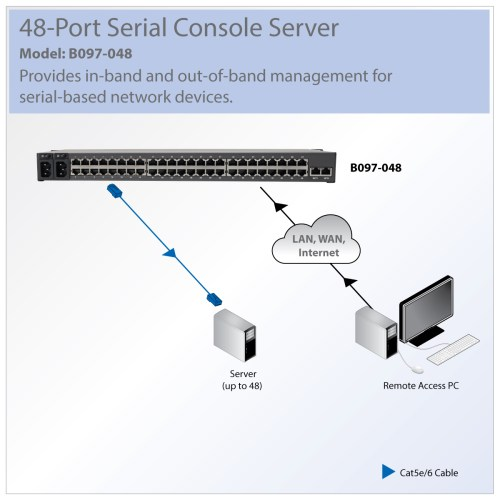 small resolution of tripp lite 48 port serial console server usb ports 2 dual gbe computer port kiosk computer ports diagram