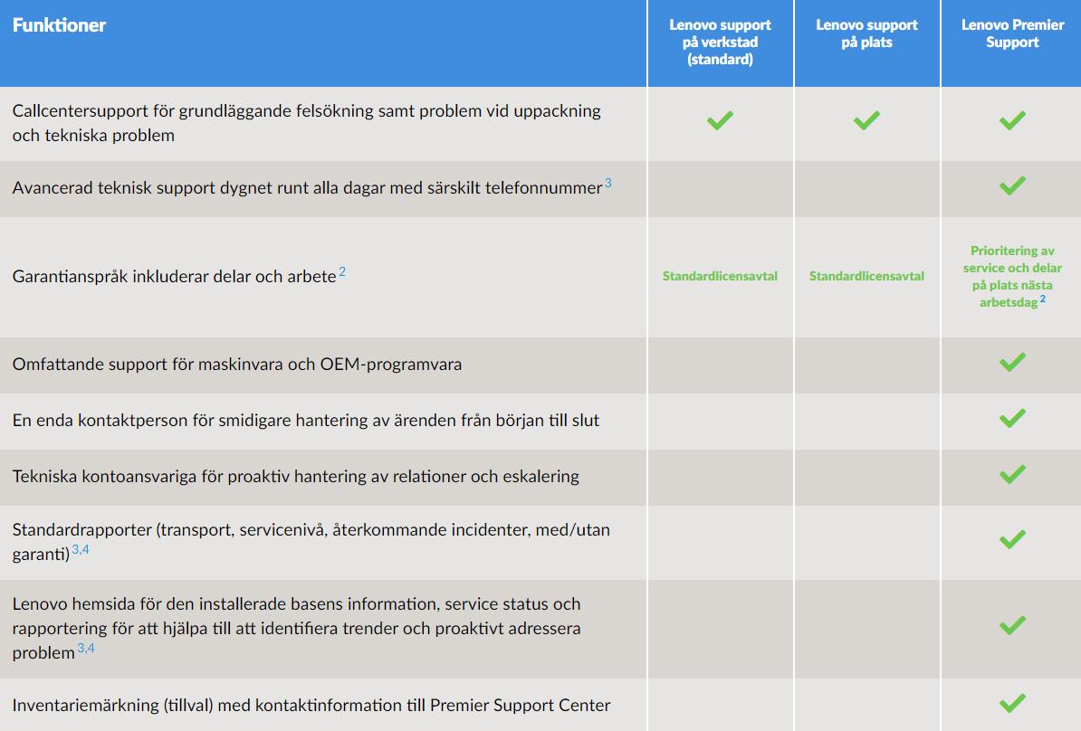 3 år Lenovo Premier Support