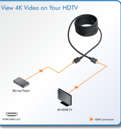 firmly connect an hdmi source and display for uninterrupted viewing of 4k video [ 1200 x 1200 Pixel ]