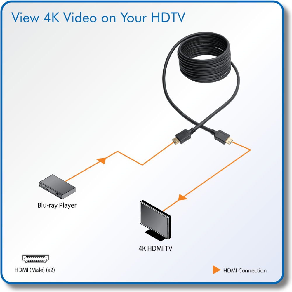 medium resolution of firmly connect an hdmi source and display for uninterrupted viewing of 4k video