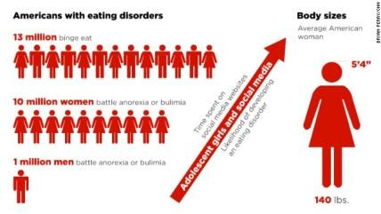 Afbeeldingsresultaat voor social media eating disorders
