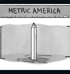 metric system diagram [ 1600 x 900 Pixel ]