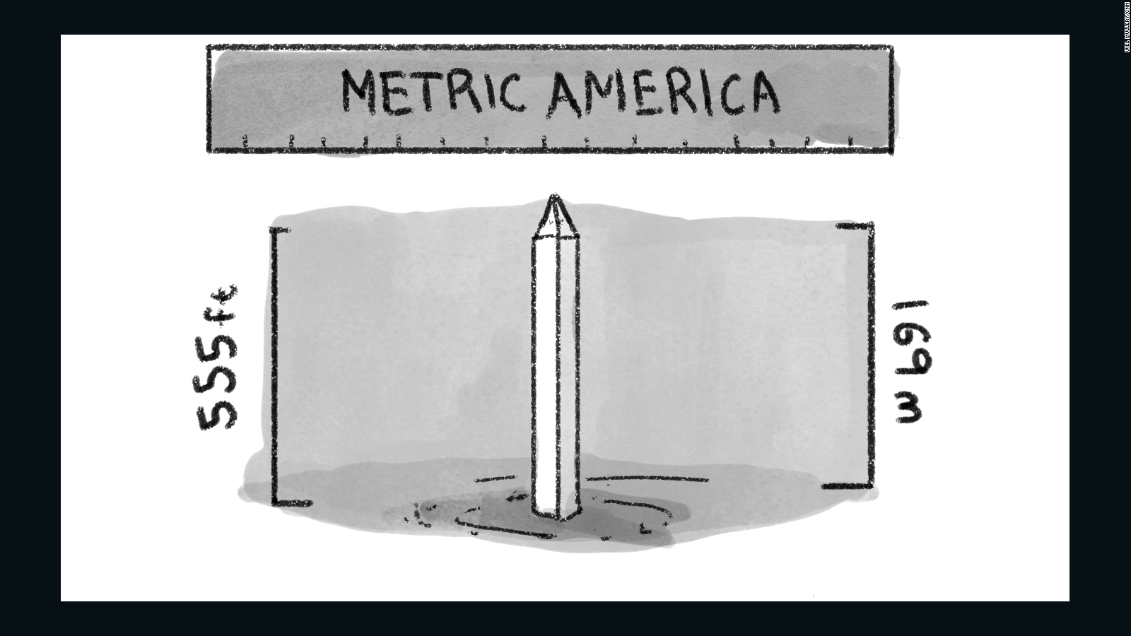 hight resolution of metric system diagram