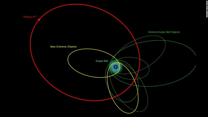 An illustration of the orbits of the new and previously known extremely distant Solar System objects. The clustering of most of their orbits indicates that they are likely be influenced by something massive and very distant, the proposed Planet X.