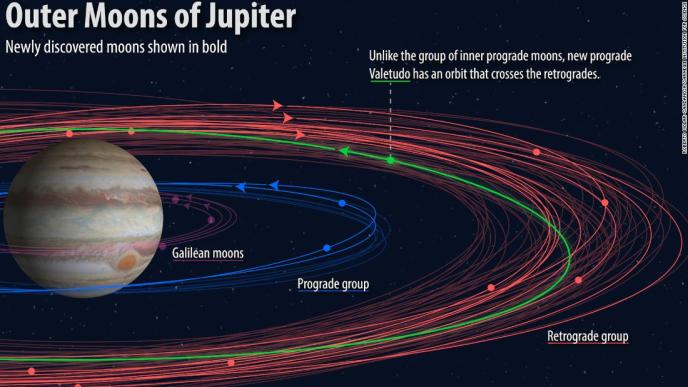 Twelve new moons have been found around Jupiter. This graphic shows various groupings of the moons and their orbits, with the newly discovered ones shown in bold.