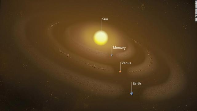 In this illustration, several dust rings circle the sun. These rings form when planets' gravities tug dust grains into orbit around the sun. Recently, scientists have detected a dust ring at Mercury's orbit. Others hypothesize the source of Venus' dust ring is a group of never-before-detected co-orbital asteroids.