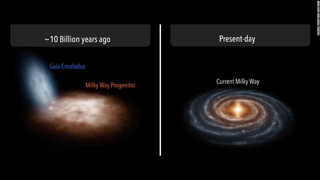 Early in the history of the universe, the Milky Way galaxy collided with a dwarf galaxy, left, which helped form our galaxy's ring and structure as it's known today.