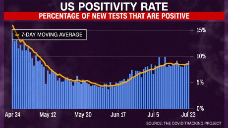 Fact Check: Trump claims that coronovirus positivity rate is below April.  But it is until may and june