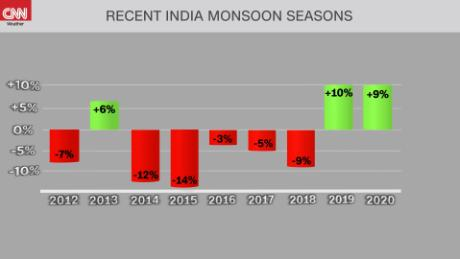 210603174421 weather india monsoon historical numbers 060321 large 169